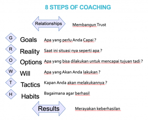 8 Steps of Coaching